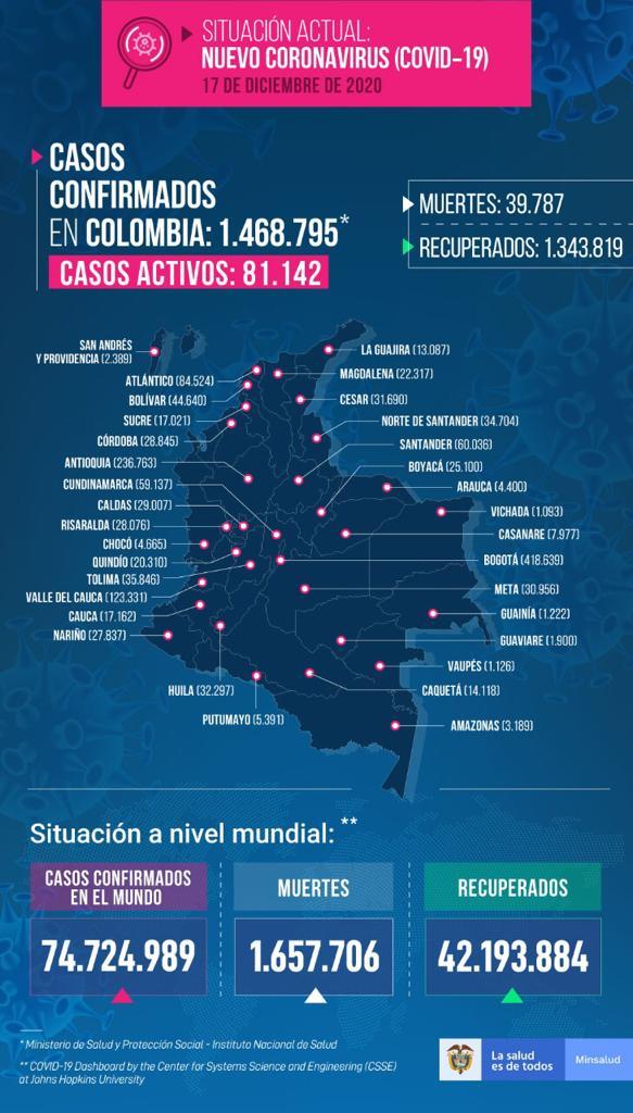 Colombia reportó 12.196 nuevos casos de Coronavirus (2)
