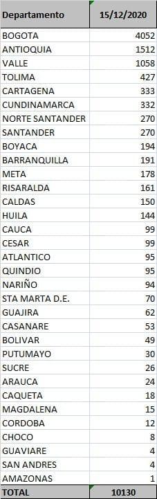 Magdalena superó los 22 mil casos de Covid-19 (2)